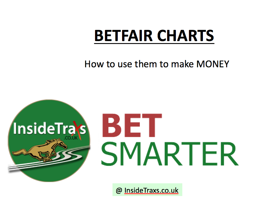 Betfair Charts - How to use them to make MONEY - insidetraxs