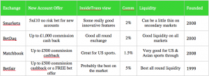 Compare betting exchanges